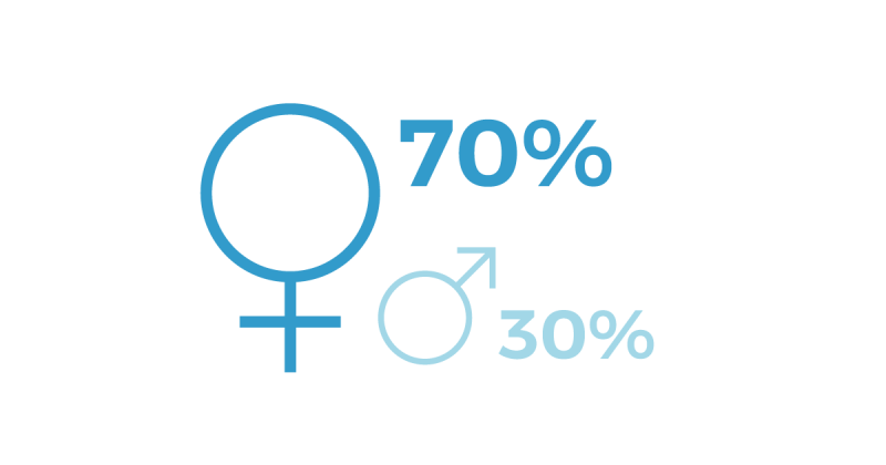 70% mujeres - 30% hombres